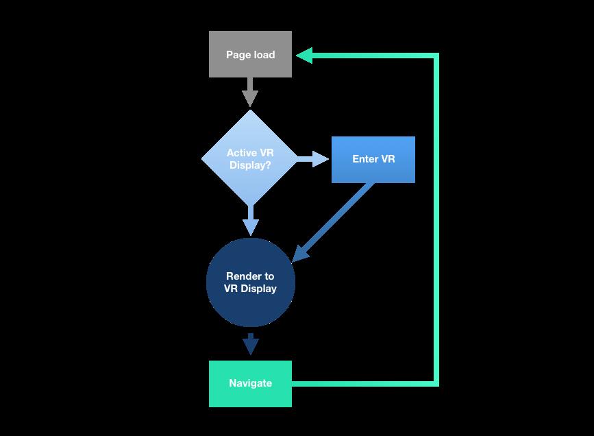 Diagram for WebVR link navigation
