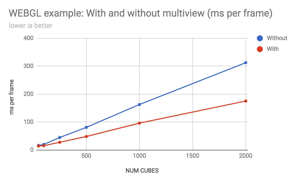 Multiview per