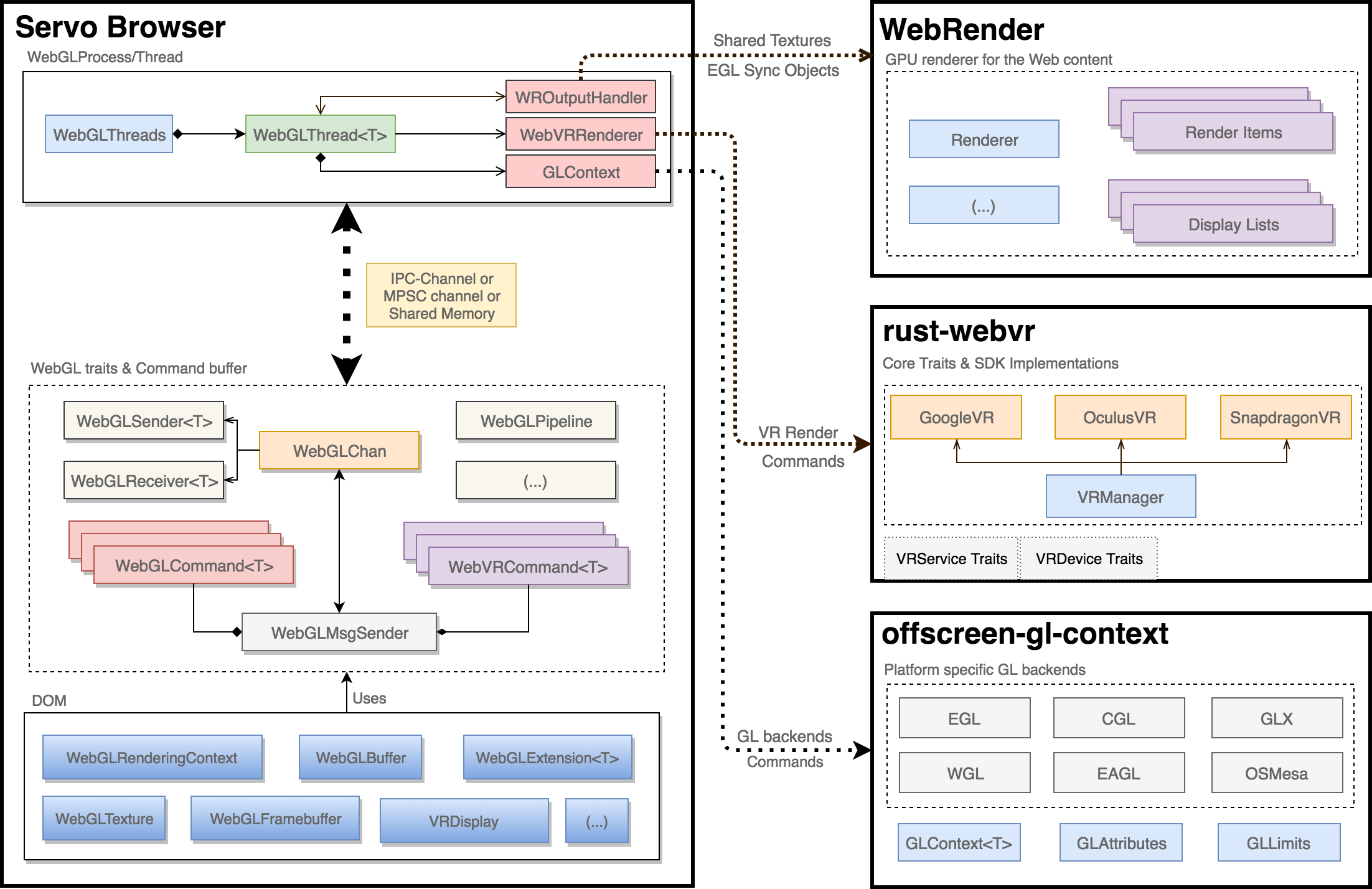 architecture and optimizations