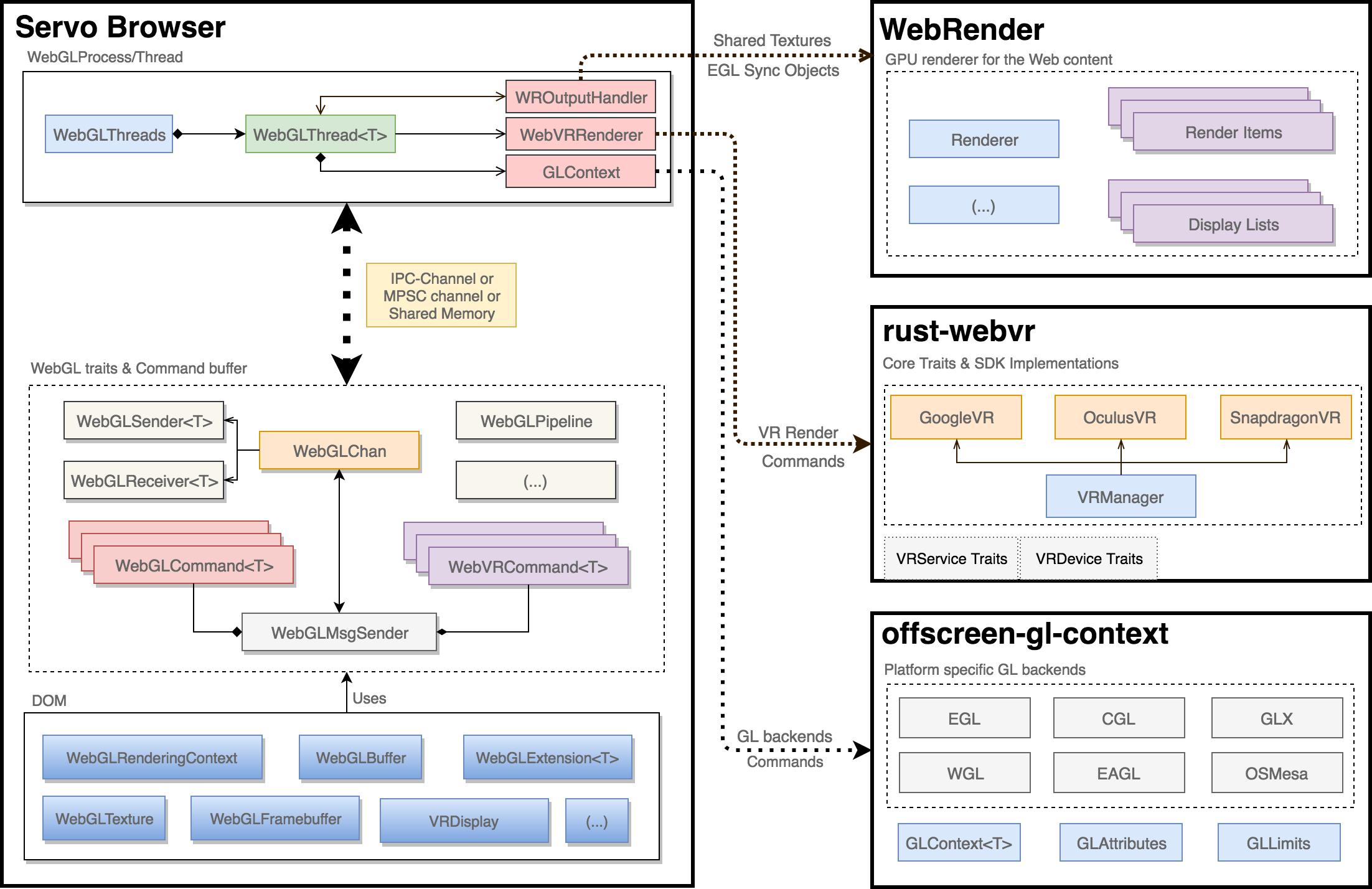 WebGL architecture